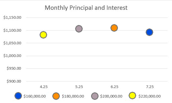 Monthly Principal Graph